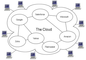 Operating in the Clouds: The Benefits of Cloud Computing